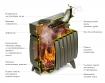 Огонь-батарея 9